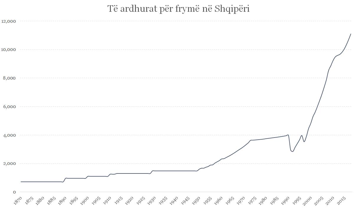 Figura 1: Të ardhurat për frymë në Shqipëri