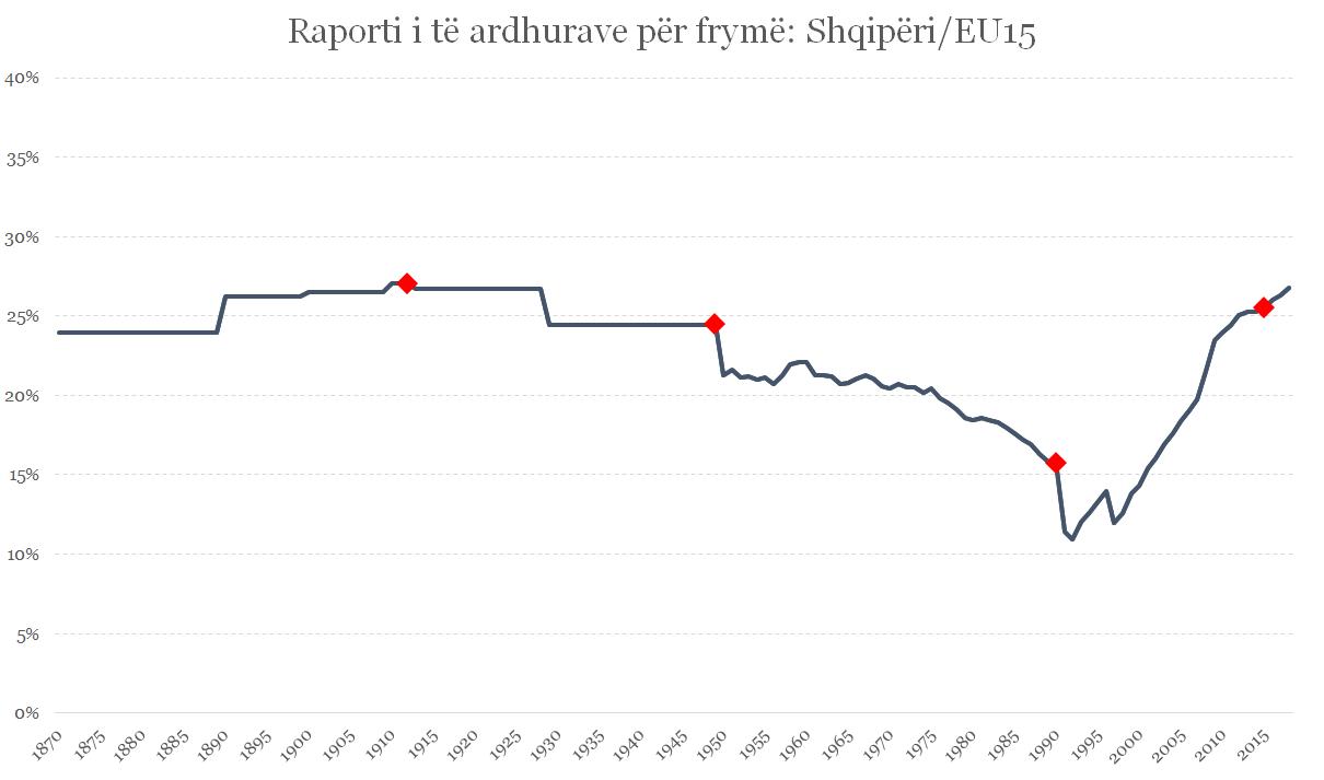 Figura 2: Raporti i të ardhurave për frymë mes Shqipërisë dhe vendeve të Evropës Perëndimore, EU15