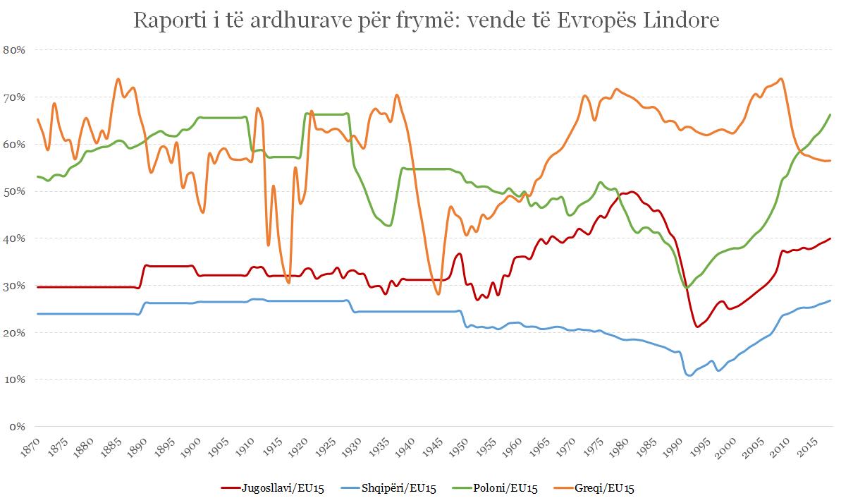 Figura 3: Raporti i të ardhurave për frymë i Shqipërisë, Jugosllavisë, Greqisë dhe Polonisë
